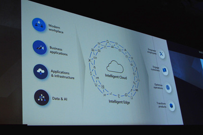 ビルディングブロックとしてのMicrosoftの技術はインテリジェントクラウドとインテリジェントエッジをプラットフォームとして,互いにゆるやかに連携できるかたちで提供される