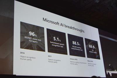 Microsoftがここ数年であげたAI研究における成果の一部