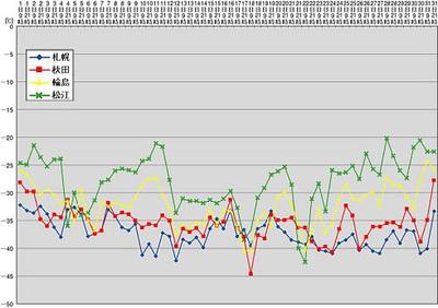 図1:札幌,秋田,輪島,松江の上空500hPa面(高度約5000~5500m)の12月の気温の推移
