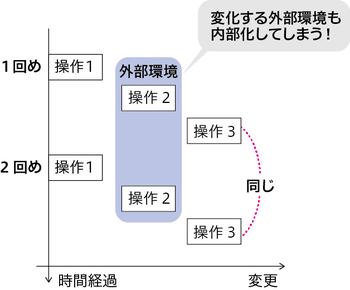 図3 「変動する外部環境も内部化してしまう」イメージ