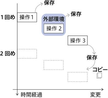 図4 「一度しか操作を適用しない」イメージ