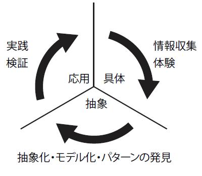 学びは情報収集・モデル化・検証の繰り返し