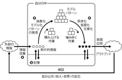 学びのサイクルと第3章~第6章の関係