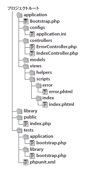 図1 プロジェクトのディレクトリ構成
