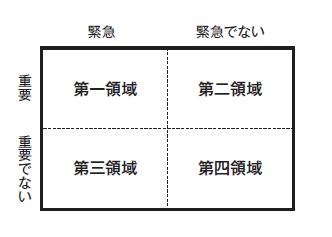 図A 時間管理のマトリックス